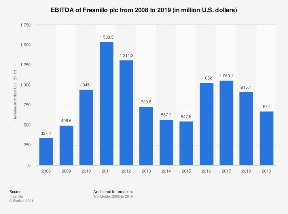 Statistic: EBITDA of Fresnillo plc from 2008 to 2019 (in million U.S. dollars) | Statista