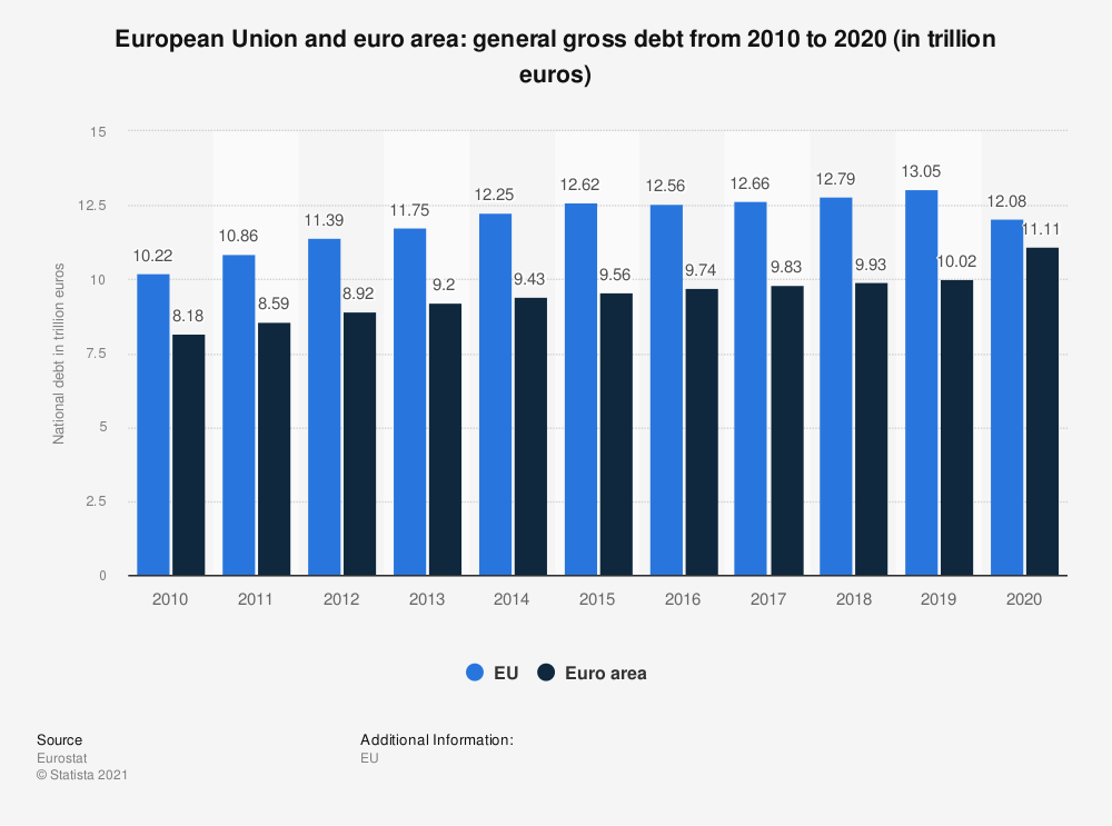 Statistic: European Union and euro area: general gross debt from 2010 to 2016 (in trillion euros) | Statista