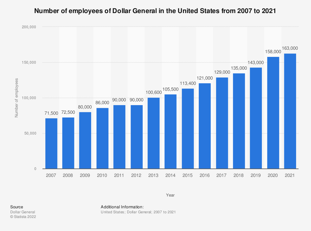 Statistic: Number of employees of Dollar General in the United States from 2007 to 2018* | Statista