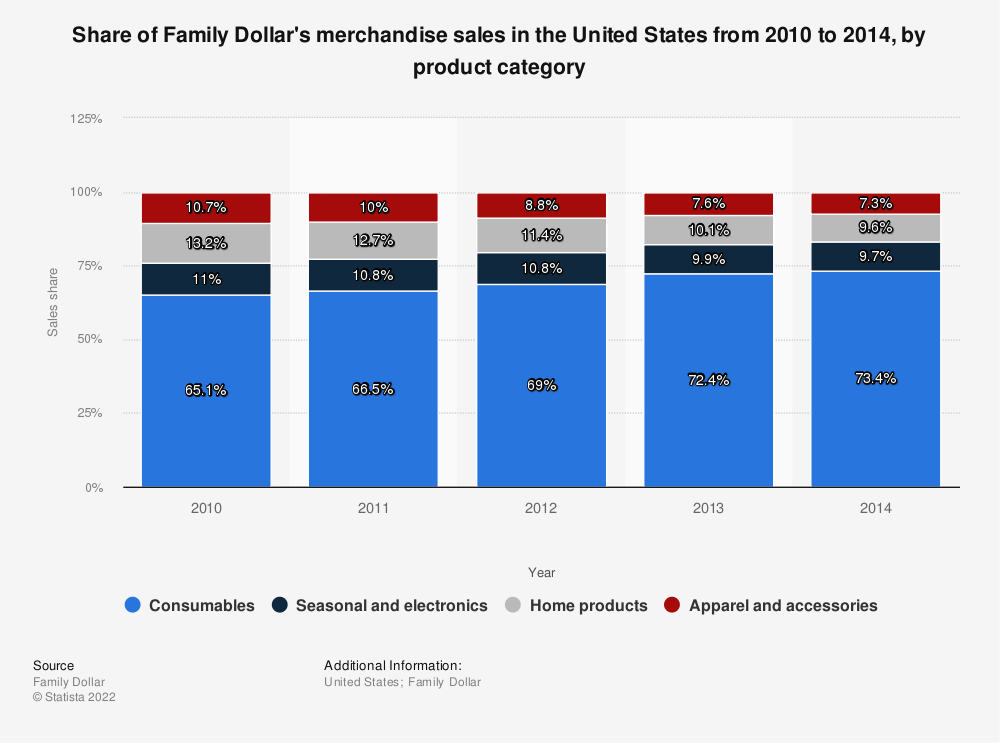 Statistic: Share of Family Dollar's merchandise sales in the United States from 2010 to 2014, by product category | Statista