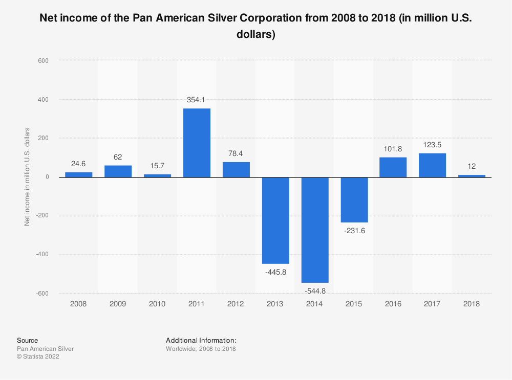 Statistic: Net income of the Pan American Silver Corporation from 2008 to 2018 (in million U.S. dollars) | Statista