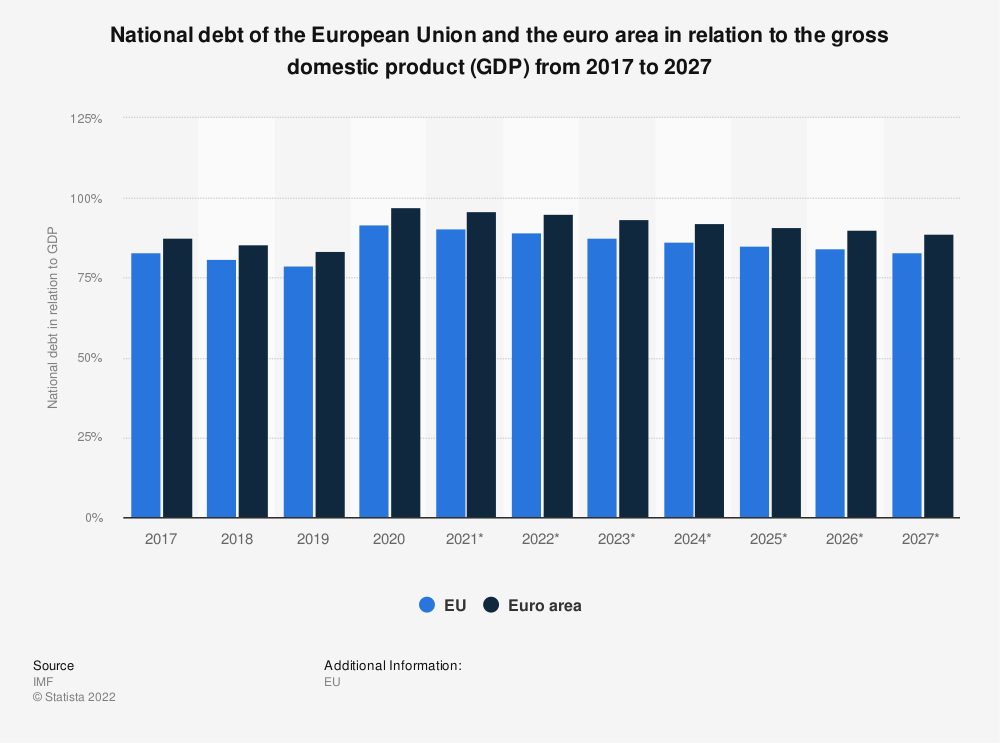Statistic: National debt of the European Union and the euro area in relation to the gross domestic product (GDP) from 2014 to 2024 | Statista