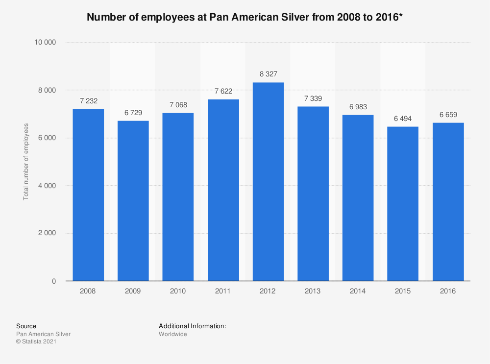 Statistic: Number of employees at Pan American Silver from 2008 to 2016* | Statista