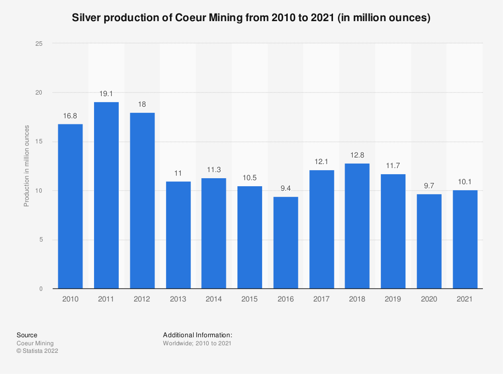 Statistic: Silver production of Coeur Mining from 2008 to 2018 (in million ounces) | Statista