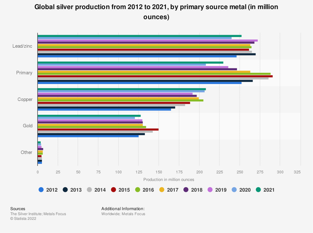 Statistic: Global silver production from 2011 to 2019, by primary source metal (in million ounces) | Statista