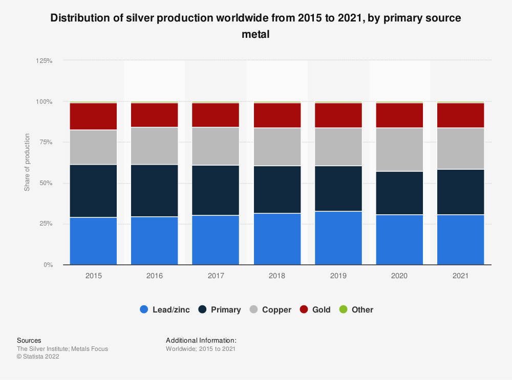 Statistic: Distribution of silver production worldwide from 2011 to 2017, by primary source metal | Statista