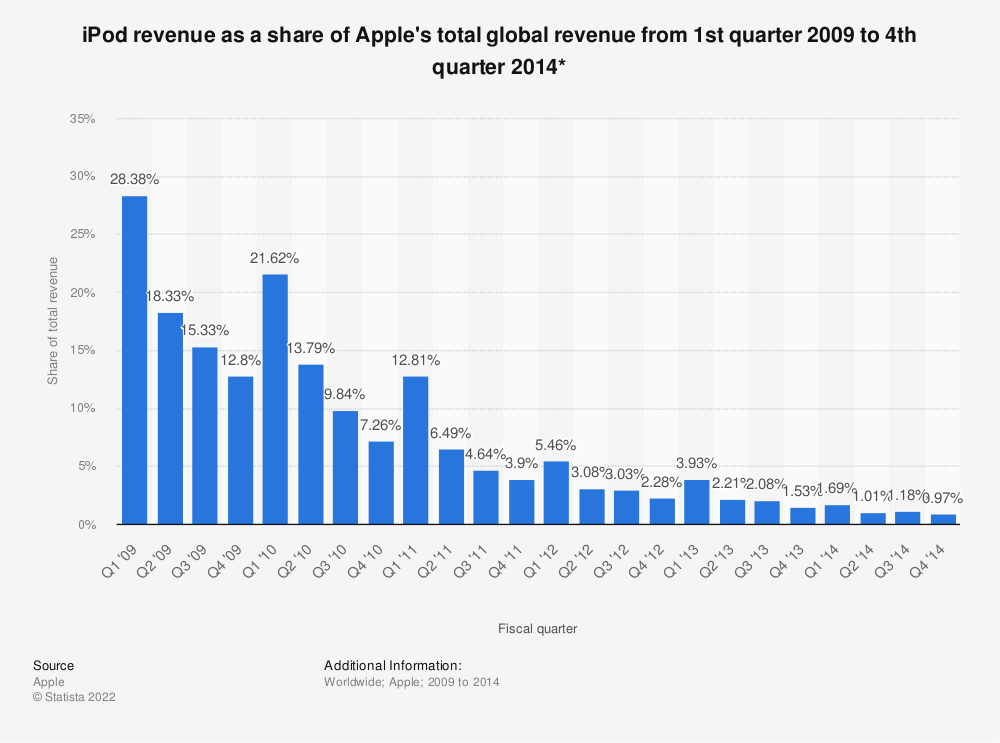 Statistic: iPod revenue as a share of Apple's total global revenue from 1st quarter 2009 to 4th quarter 2014* | Statista