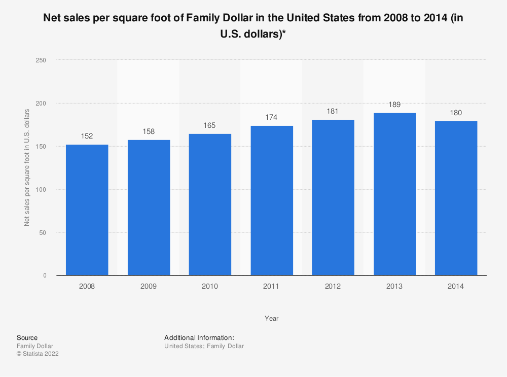 Statistic: Net sales per square foot of Family Dollar in the United States from 2008 to 2014 (in U.S. dollars)* | Statista