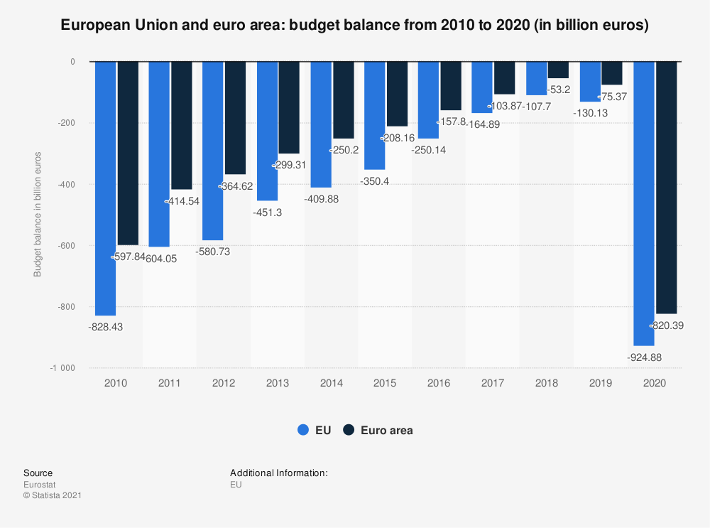Statistic: European Union and euro area: budget balance from 2010  to 2016 (in billion euros) | Statista
