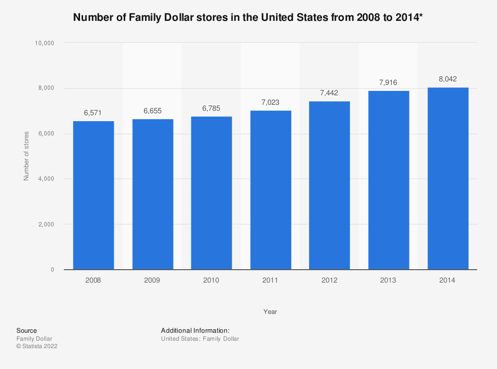 Statistic: Number of Family Dollar stores in the United States from 2008 to 2014* | Statista