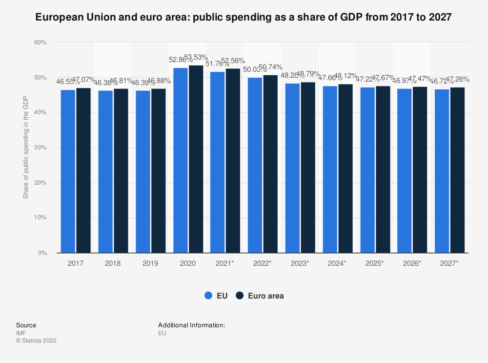 Statistic: European Union and euro area: public spending as a share of GDP from 2012 to 2022 | Statista