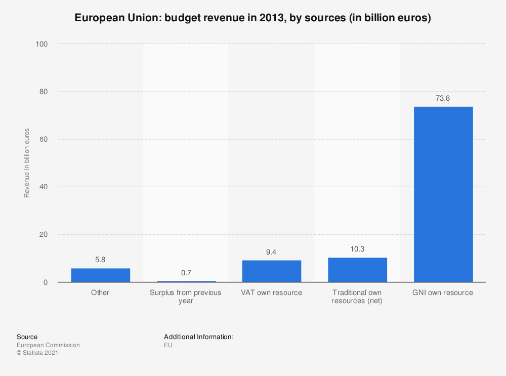 Statistic: European Union: budget revenue in 2013, by sources (in billion euros) | Statista