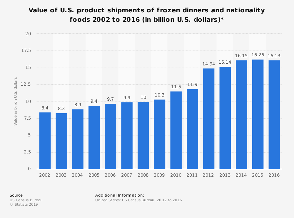 Statistic: Value of U.S. product shipments of frozen dinners and nationality foods 2002 to 2016 (in billion U.S. dollars)* | Statista