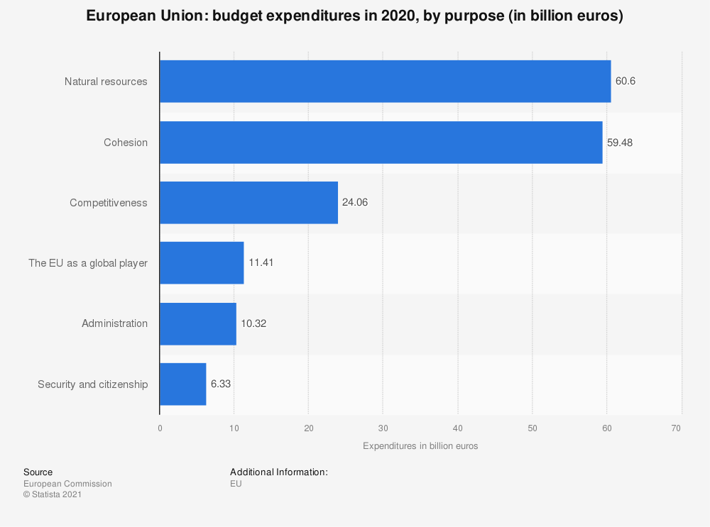 Statistic: European Union: budget expenditures in 2016, by purpose (in billion euros) | Statista
