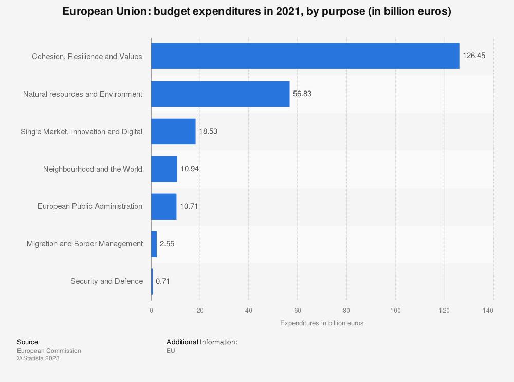 Statistic: European Union: budget expenditures in 2018, by purpose (in billion euros) | Statista