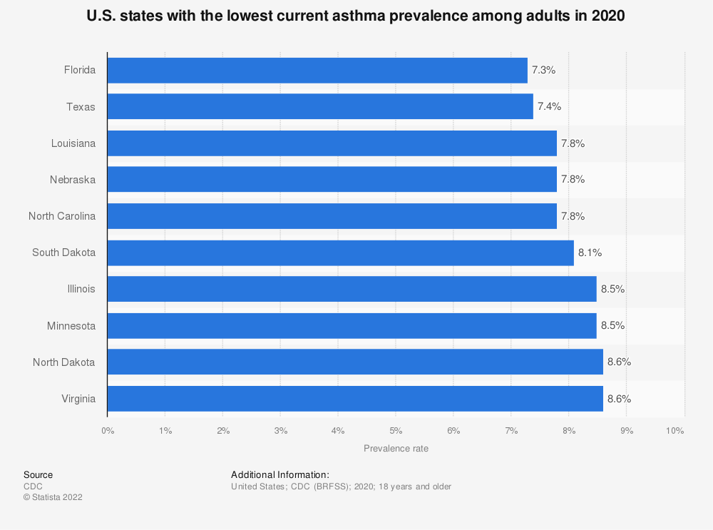 Statistic: U.S. states with the lowest current asthma prevalence among adults in 2019 | Statista