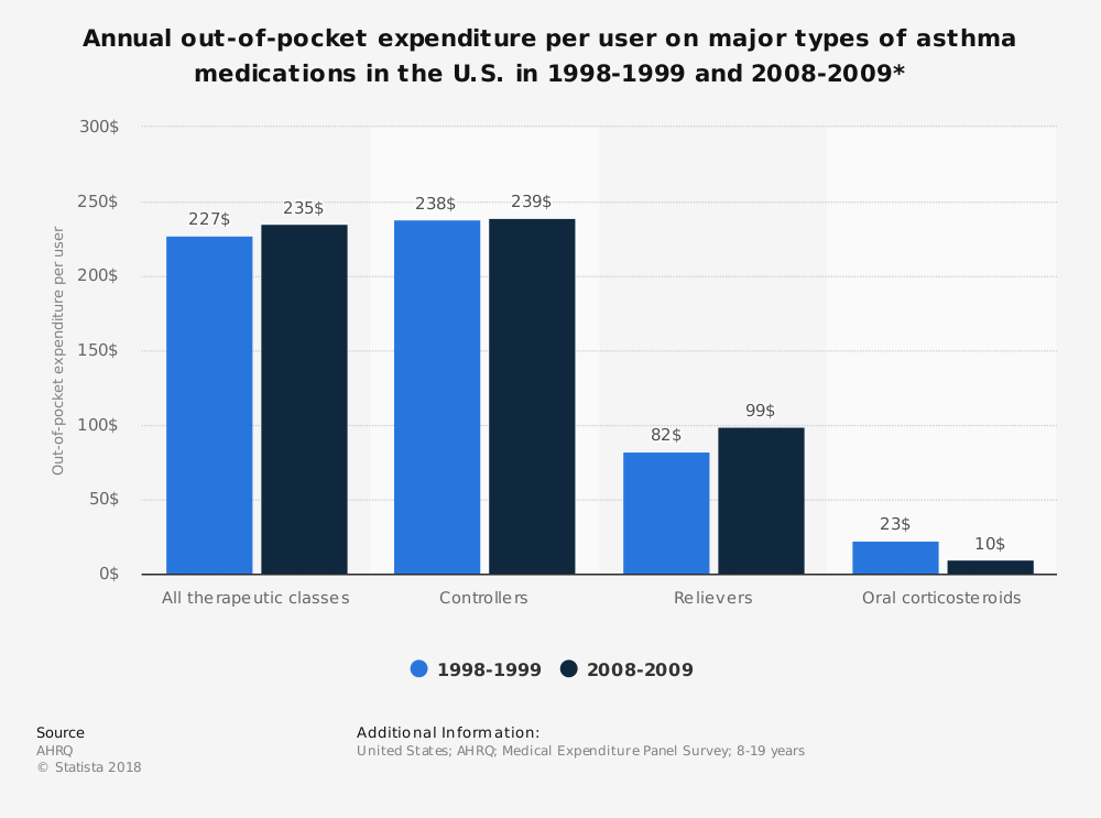Statistic: Annual out-of-pocket expenditure per user on major types of asthma medications in the U.S. in 1998-1999 and 2008-2009* | Statista