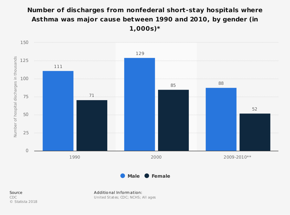 Statistic: Number of discharges from nonfederal short-stay hospitals where Asthma was major cause between 1990 and 2010, by gender (in 1,000s)* | Statista