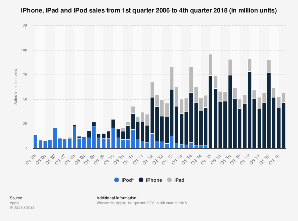 Statistic: iPhone, iPad and iPod sales from 1st quarter 2006 to 4th quarter 2018 (in million units) | Statista
