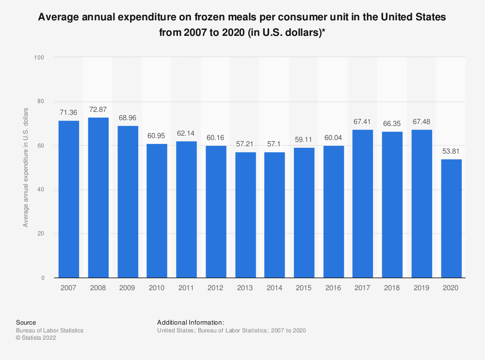 Statistic: Average annual expenditure on frozen meals per consumer unit in the United States from 2007 to 2018 (in U.S. dollars)* | Statista