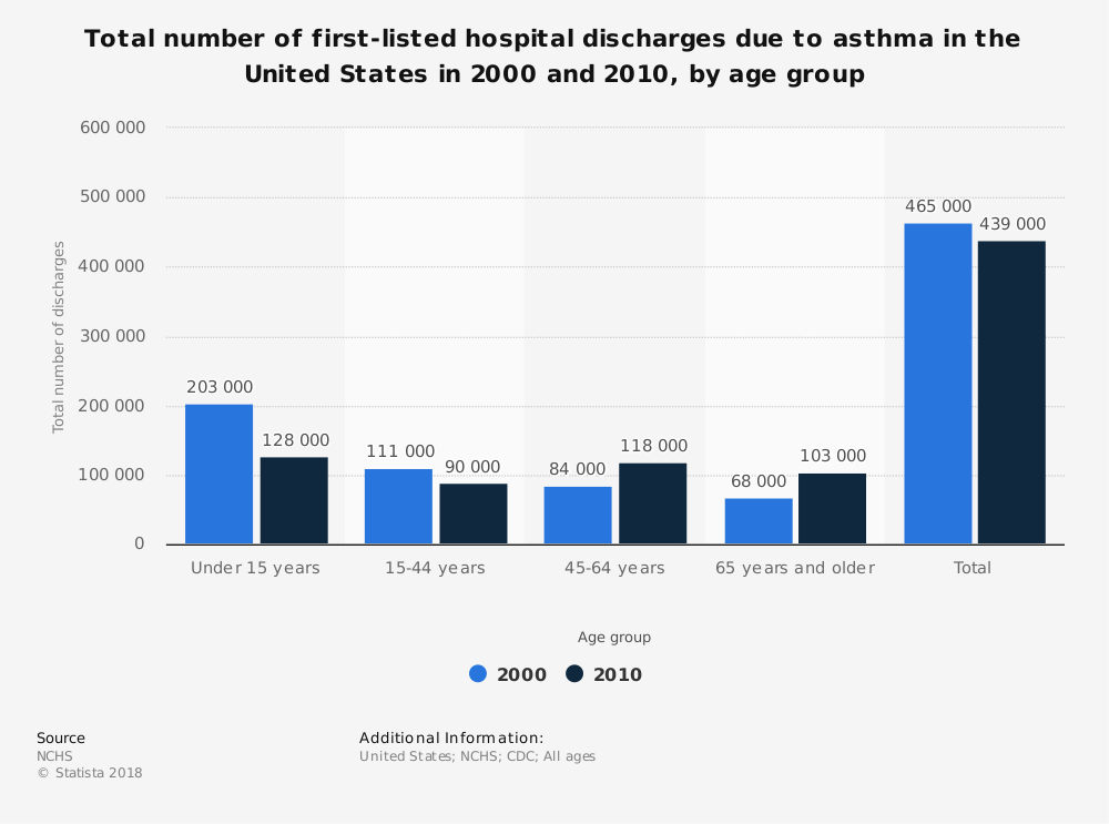 Statistic: Total number of first-listed hospital discharges due to asthma in the United States in 2000 and 2010, by age group | Statista