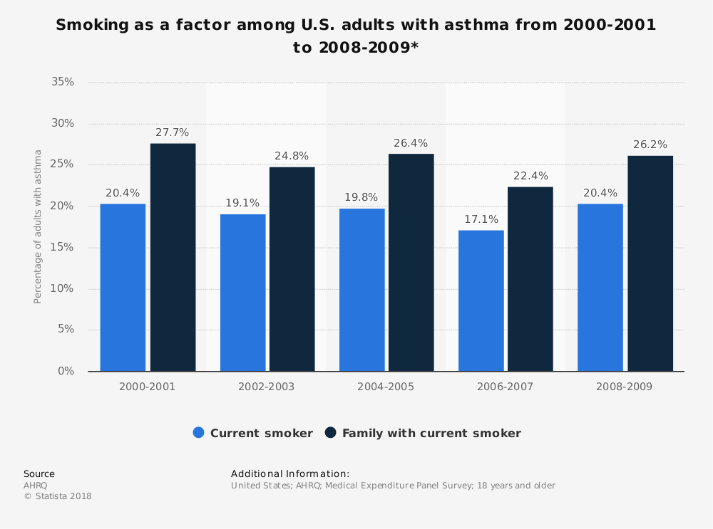Statistic: Smoking as a factor among U.S. adults with asthma from 2000-2001 to 2008-2009* | Statista