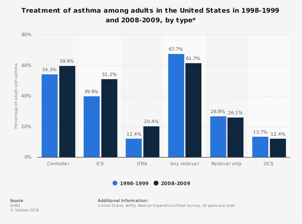 Statistic: Treatment of asthma among adults in the United States in 1998-1999 and 2008-2009, by type* | Statista