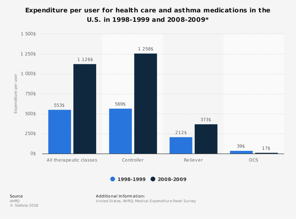 Statistic: Expenditure per user for health care and asthma medications in the U.S. in 1998-1999 and 2008-2009* | Statista