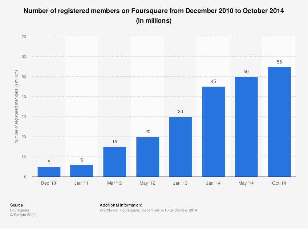 Statistic: Number of registered members on Foursquare from December 2010 to October 2014 (in millions) | Statista