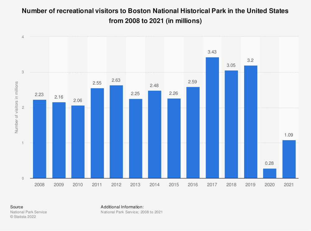 Statistic: Number of recreational visitors to Boston National Historical Park in the United States from 2008 to 2017 (in millions) | Statista