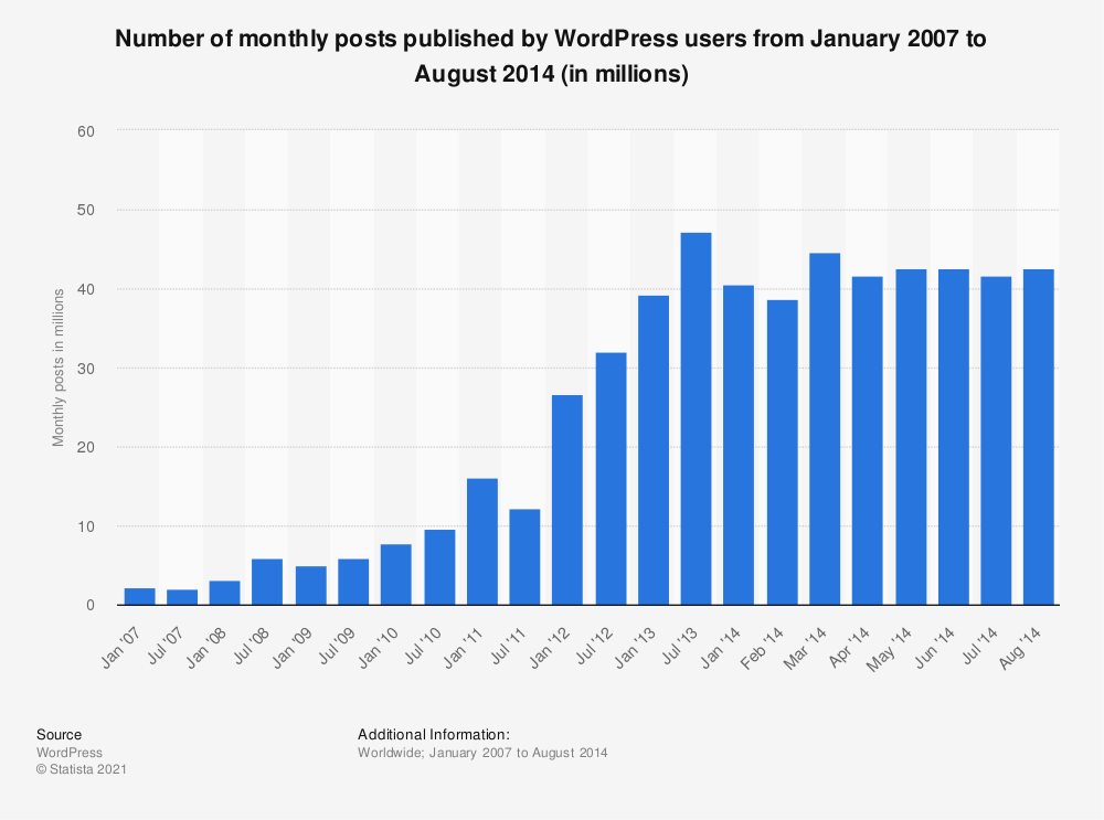 Statistic: Number of monthly posts published by WordPress users from January 2007 to August 2014 (in millions) | Statista