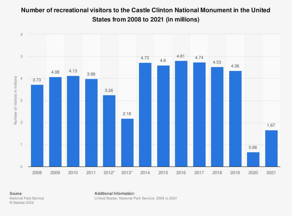 Statistic: Number of recreational visitors to the Castle Clinton National Monument in the United States from 2008 to 2018 (in millions) | Statista
