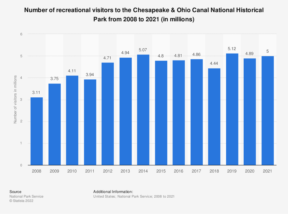 Statistic: Number of recreational visitors to the Chesapeake & Ohio Canal National Historical Park from 2008 to 2018 (in millions) | Statista