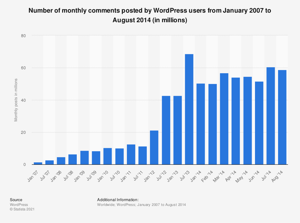 Statistic: Number of monthly comments posted by WordPress users from January 2007 to August 2014 (in millions) | Statista