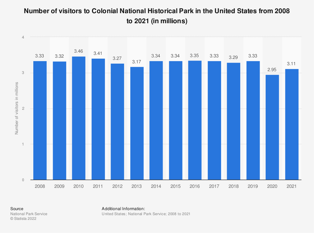 Statistic: Number of visitors to Colonial National Historical Park in the United States from 2008 to 2017 (in millions)   Statista