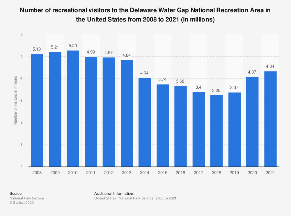 Statistic: Number of recreational visitors to the Delaware Water Gap National Recreation Area in the United States from 2008 to 2019 (in millions) | Statista