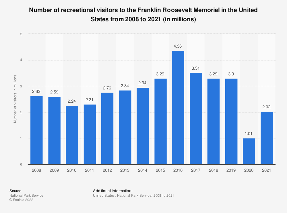 Statistic: Number of recreational visitors to the Franklin Roosevelt Memorial in the United States from 2008 to 2018 (in millions) | Statista