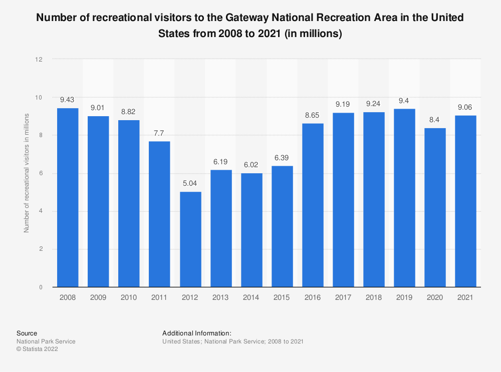 Statistic: Number of recreational visitors to the Gateway National Recreation Area in the United States from 2008 to 2020 (in millions) | Statista