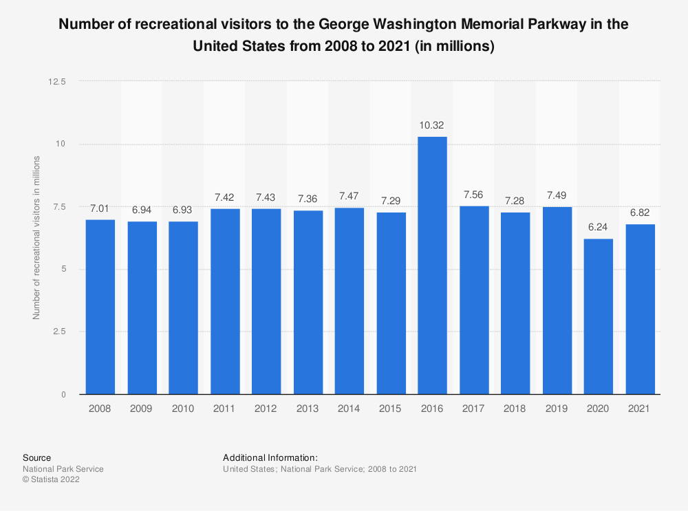 Statistic: Number of recreational visitors to the George Washington Memorial Parkway in the United States from 2008 to 2019 (in millions) | Statista