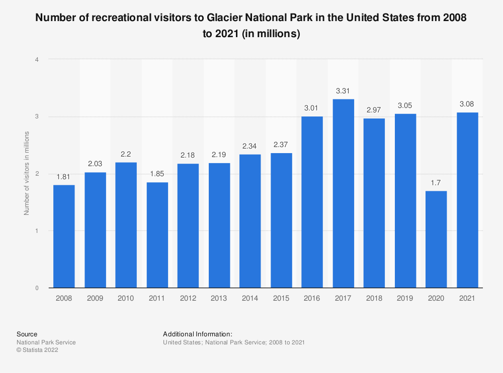 Statistic: Number of recreational visitors to Glacier National Park in the United States from 2008 to 2017 (in millions) | Statista