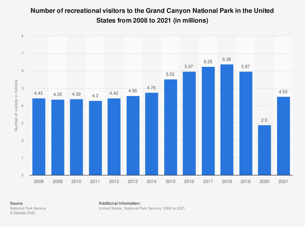 Statistic: Number of recreational visitors to the Grand Canyon National Park in the United States from 2008 to 2018 (in millions) | Statista