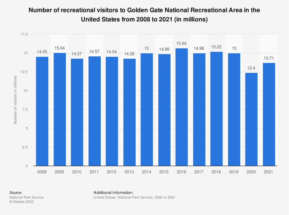 Statistic: Number of recreational visitors to Golden Gate National Recreational Area in the United States from 2008 to 2018 (in millions) | Statista