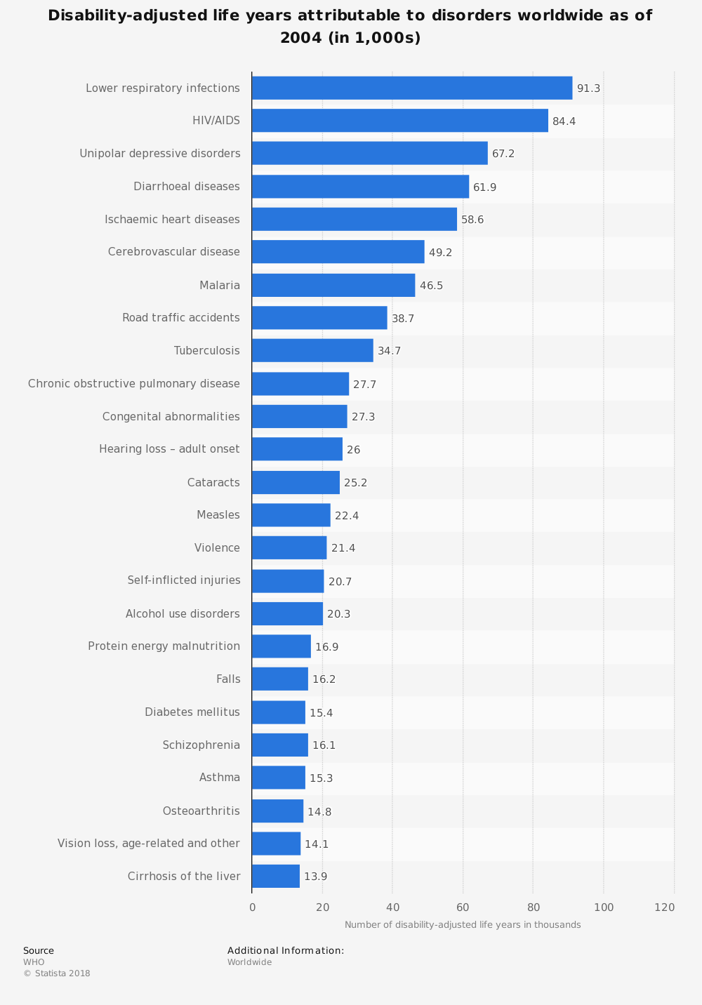 Statistic: Disability-adjusted life years attributable to disorders worldwide as of 2004 (in 1,000s) | Statista