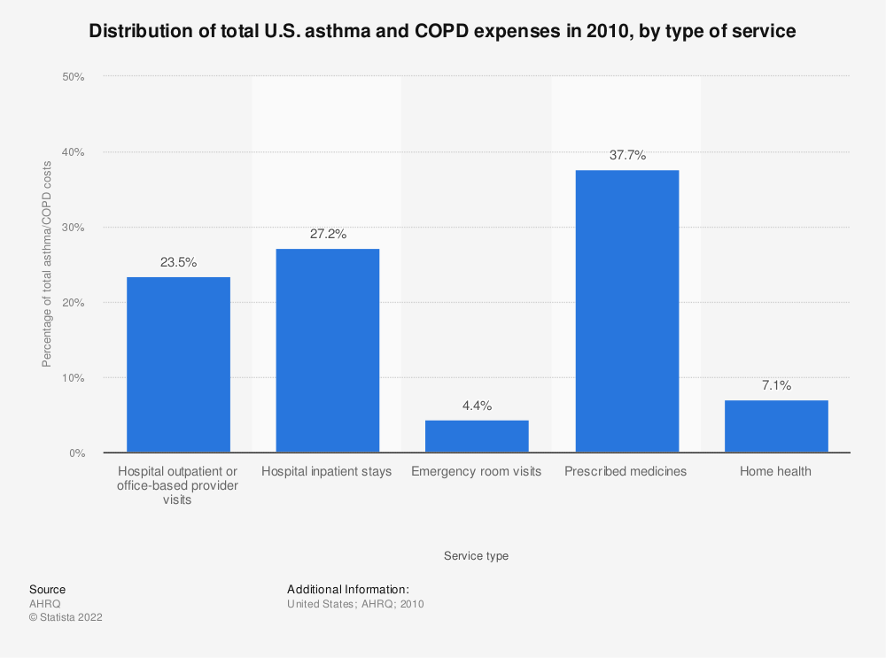 Statistic: Distribution of total U.S. asthma and COPD expenses in 2010, by type of service | Statista