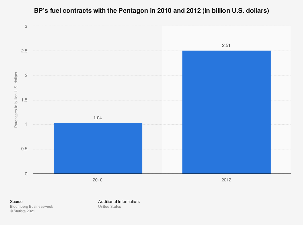 Statistic: BP's fuel contracts with the Pentagon in 2010 and 2012 (in billion U.S. dollars) | Statista