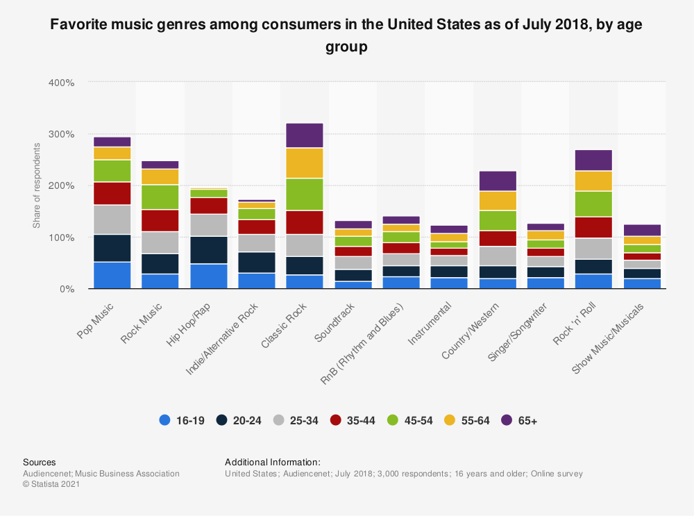 Statistic: Favorite music genres among consumers in the United States as of July 2018, by age group  | Statista