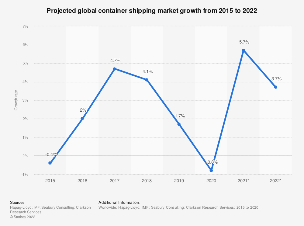 Statistic: Projected global container market growth between 2015 and 2021 | Statista
