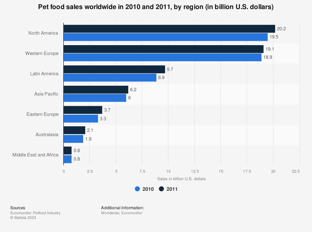 Statistic: Pet food sales worldwide in 2010 and 2011, by region (in billion U.S. dollars) | Statista
