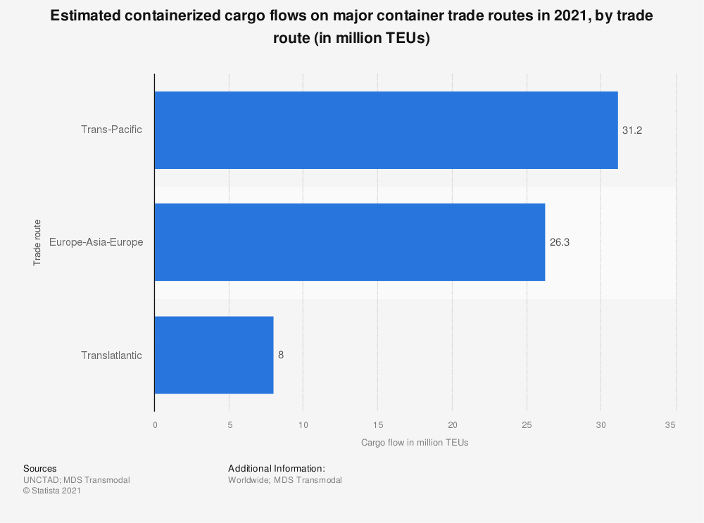 Statistic: Estimated containerized cargo flows on major container trade routes in 2018, by trade route (in million TEUs) | Statista