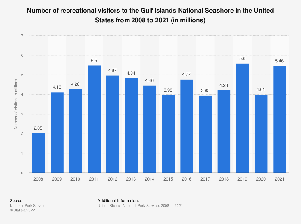 Statistic: Number of recreational visitors to the Gulf Islands National Seashore in the United States from 2008 to 2017 (in millions) | Statista